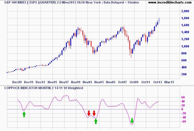 S&P 500 - Coppock Indicator