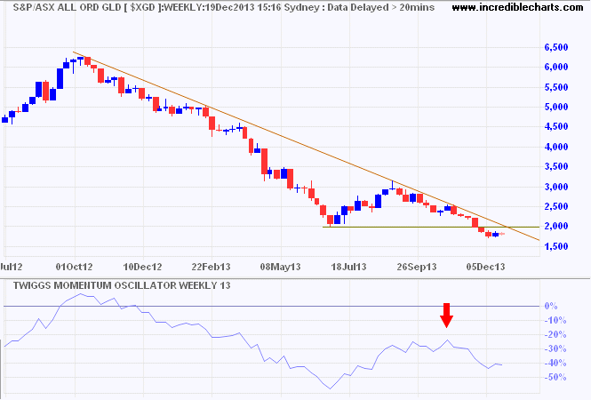 ASX Gold Index