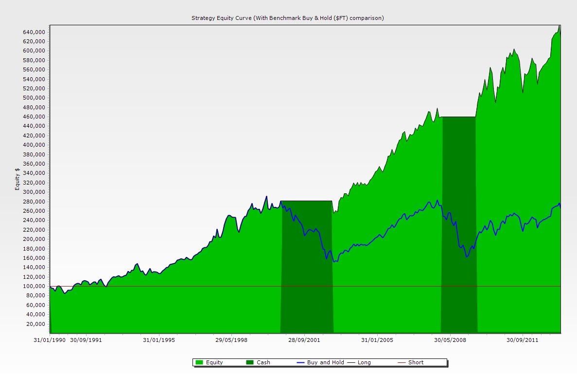FTSE 100 Equity Curve