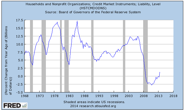 US Household Credit Growth