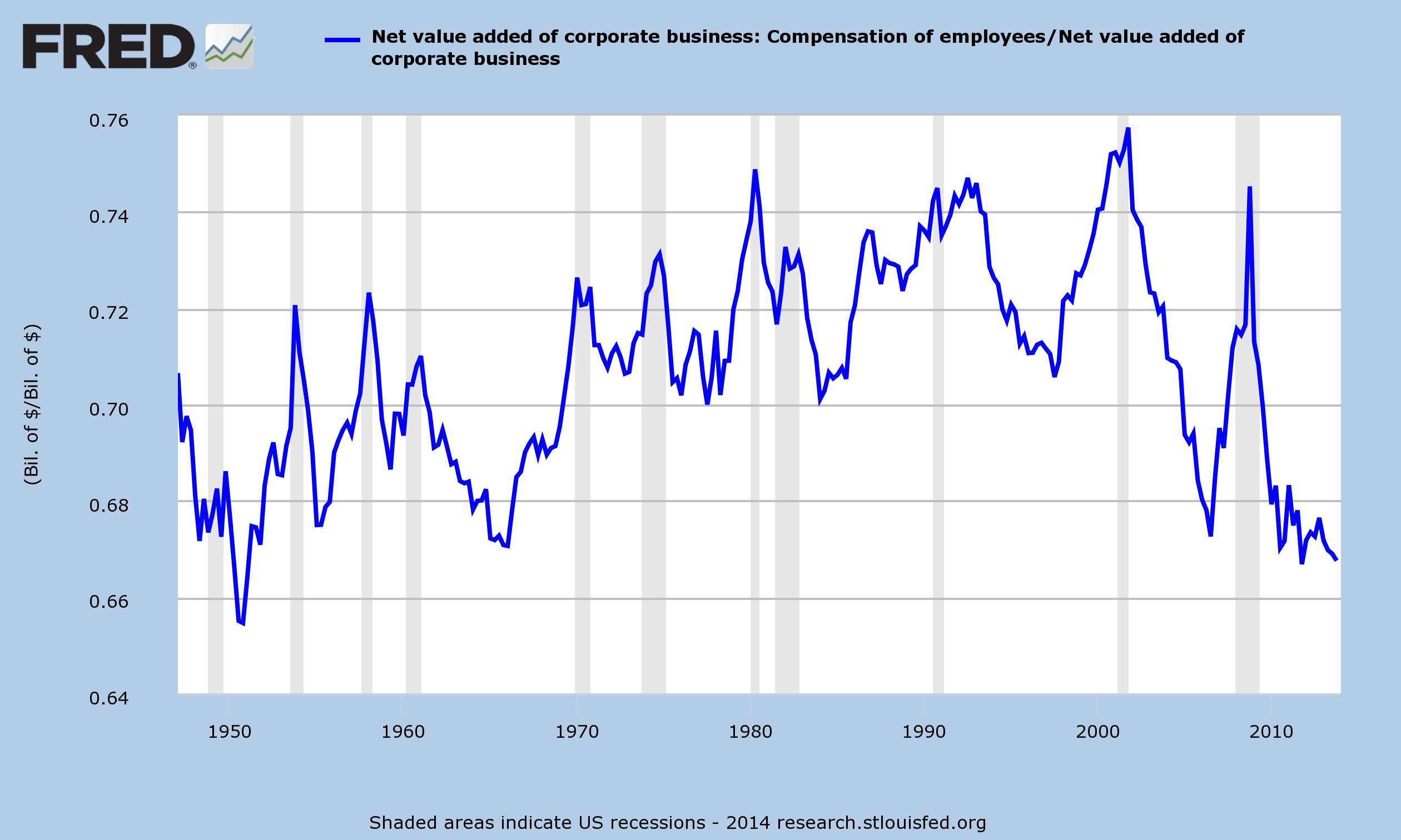 Employee Compensation/Value Added