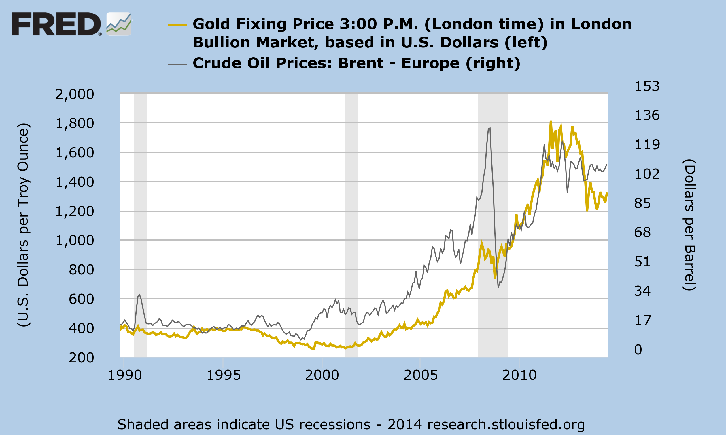 Gold and Crude