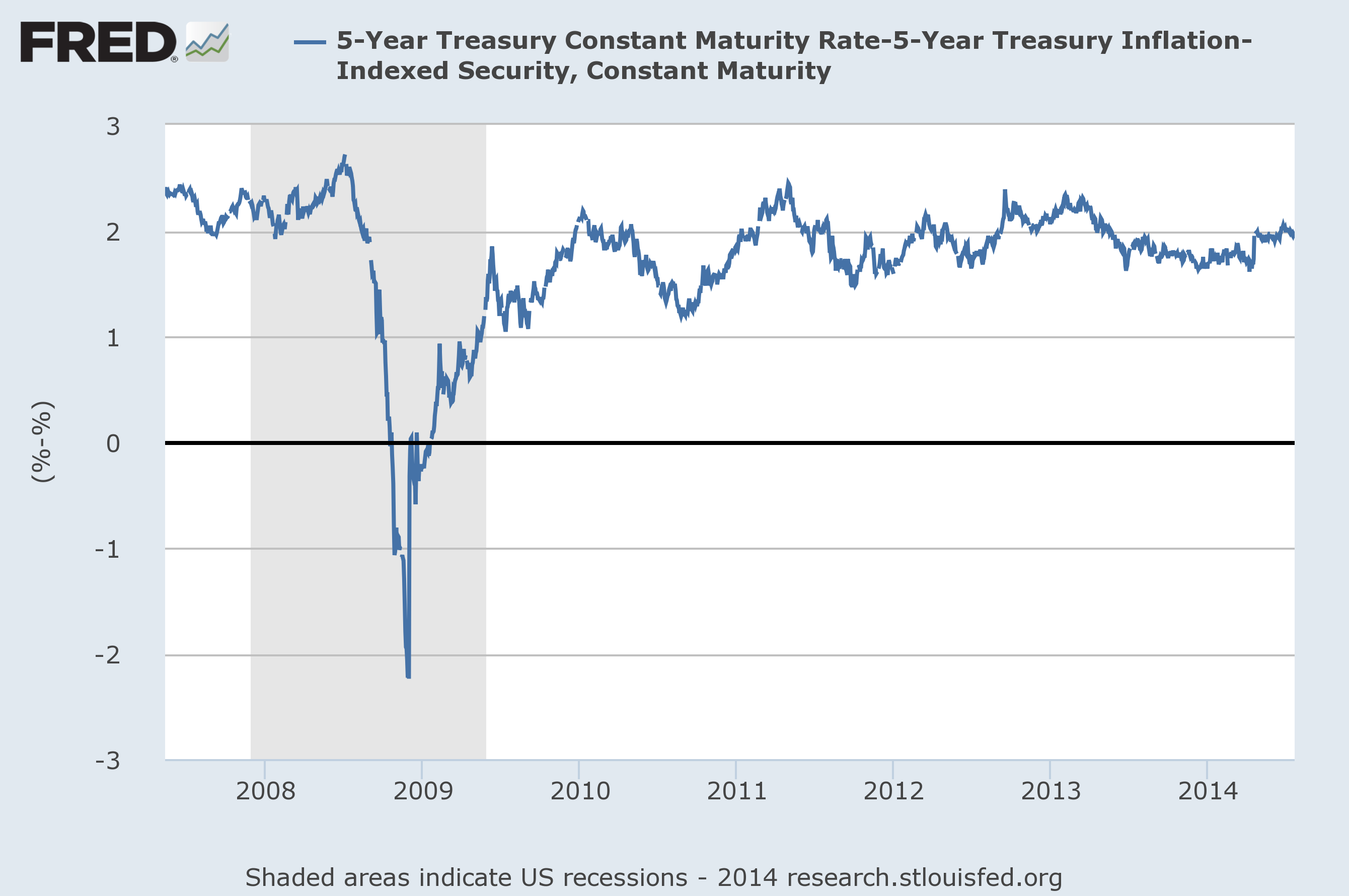 5-Year Treasury Yield minus 5-Year Inflation Indexed (TIPS) Yield