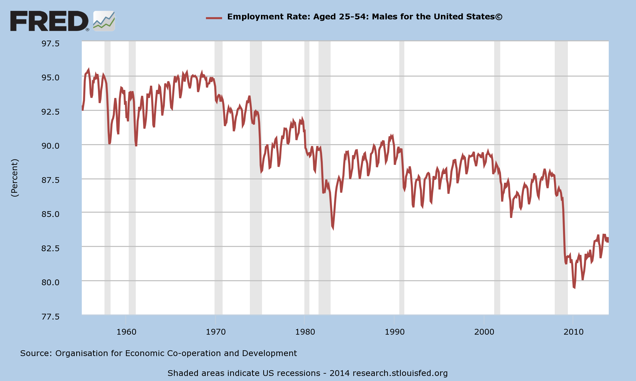Employment Rate Men 25 to 54