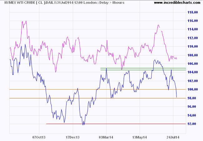 Nymex Light and Brent Crude