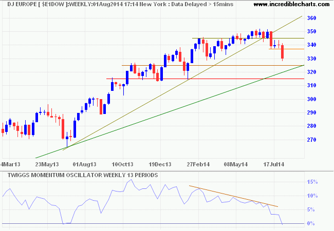 Dow Jones Europe Index