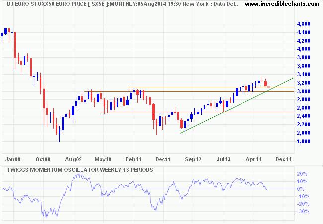 Dow Jones Euro Stoxx 50
