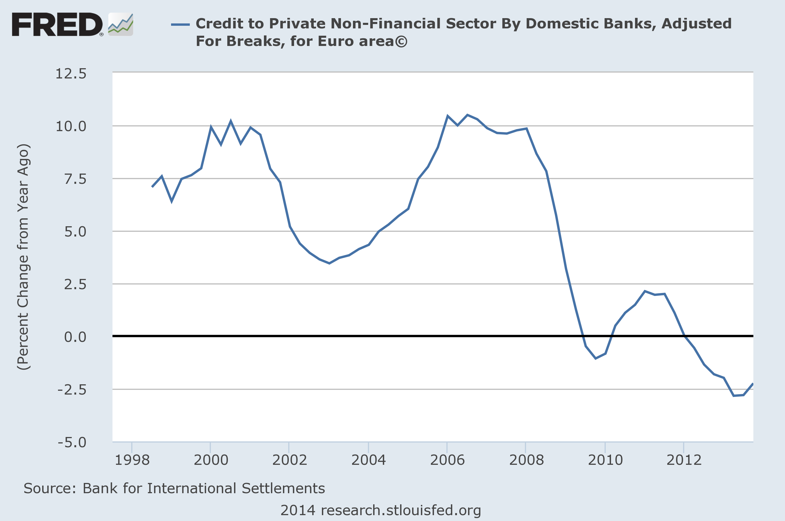 Euro Area Private Nonfinancial Credit from Banks