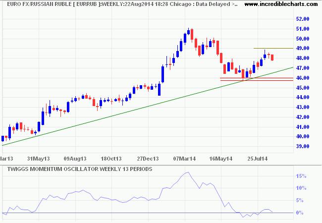 Euro/Rouble