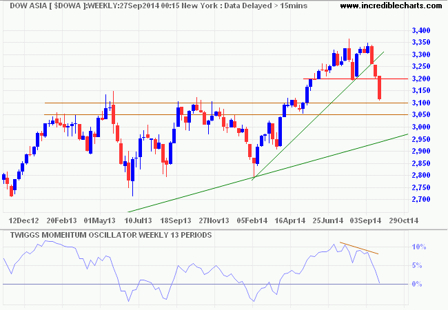 Dow Jones Asia Index