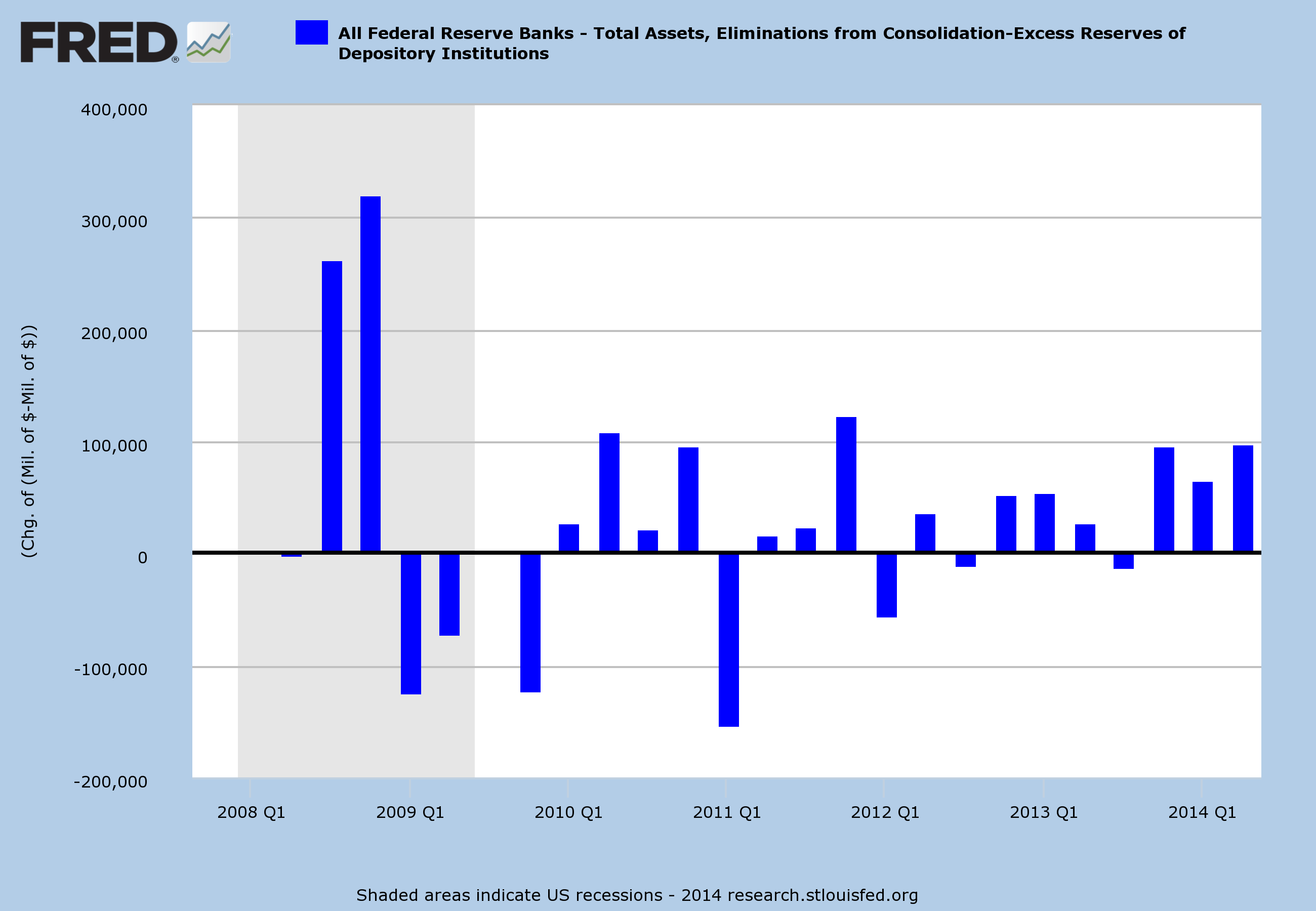 Fed Assets and Excess Reserves on Deposit