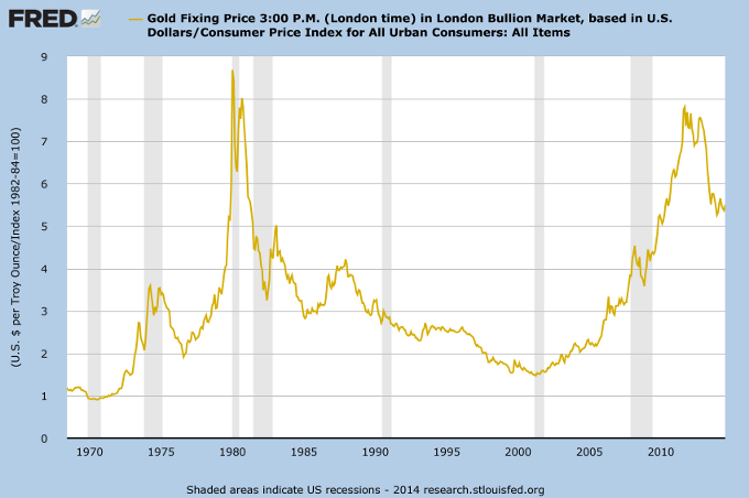 Gold adjusted for CPI
