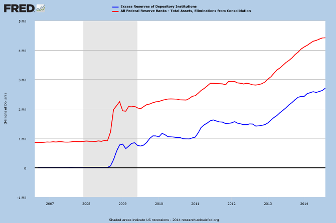 Fed Total Assets and Excess Reserves