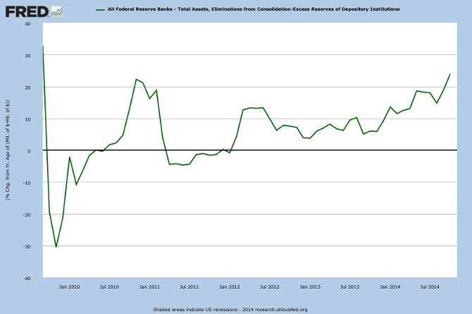 Fed Total Assets minus Excess Reserves