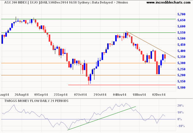 ASX 200 daily