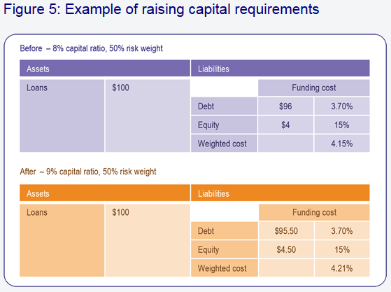 Bank Funding Costs with Increased Capital
