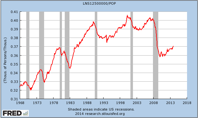 Employed Normally Full-time as Percentage of Population