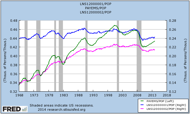 US Men & Women Employment Levels as Percentage of Population