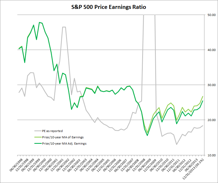 Price Earnings Ratio