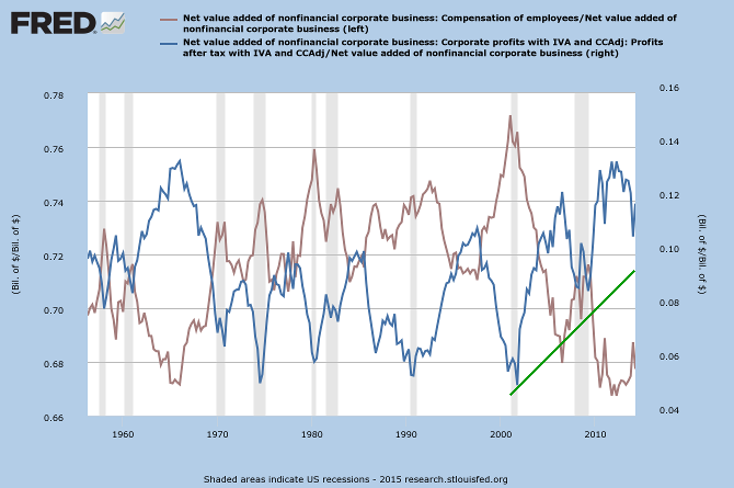 Net Value Added: Employee Compensation & Corporate Profits