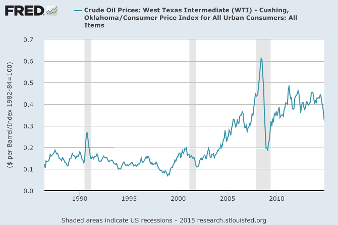 WTI Crude adjusted for inflation