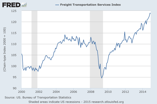 Freight Transport Index