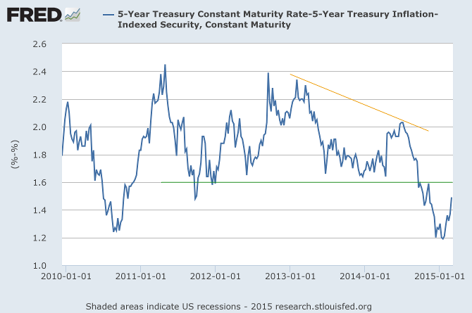 5-Year Treasury Yield minus 5-Year TIPS yield
