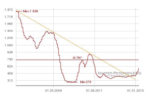 Harpex Index