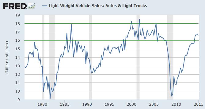 US Light Vehicle Sales