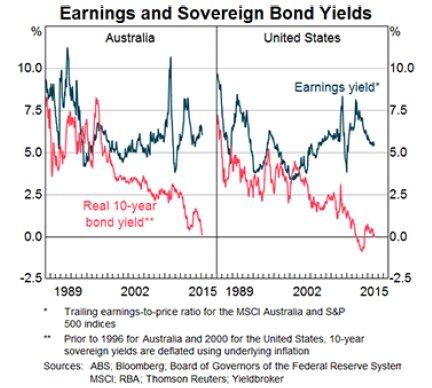 US Australia Yields