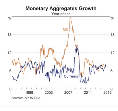 Monetary Aggregates Australia