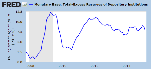 Monetary Base minus Excess Reserves