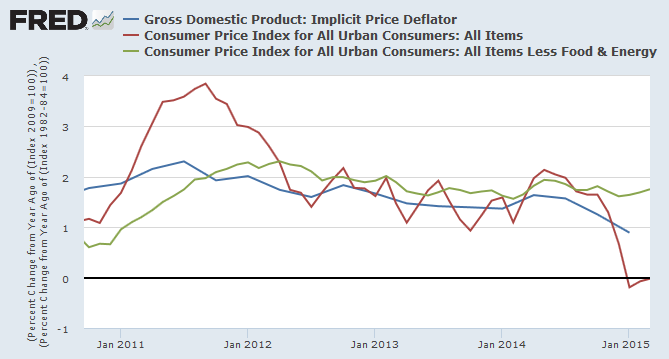 GDP Price Deflator compared to Core CPI