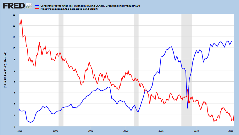 Corporate Profits as % of GNP and AAA Bond Yields
