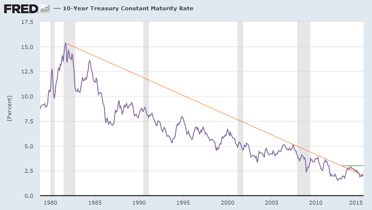 10-Year Treasury Yields Secular Trend