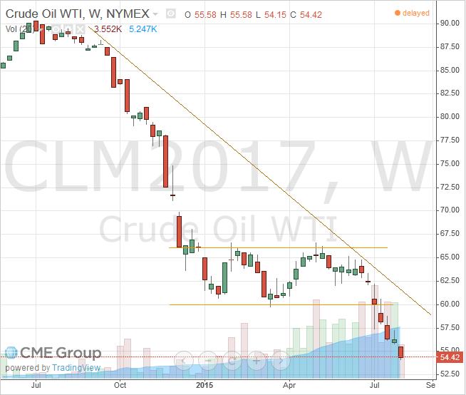 WTI Light Crude June 2017 Futures