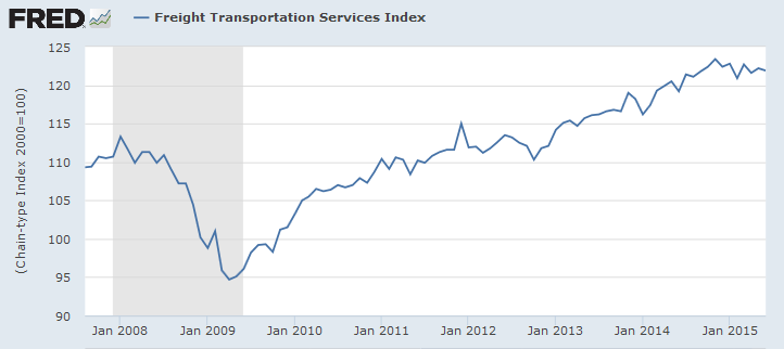 Freight Transportation Services Index