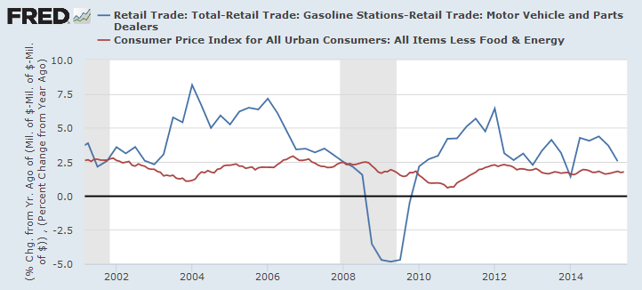 Retail Trade ex-Gasoline, Motor Vehicles and Spares
