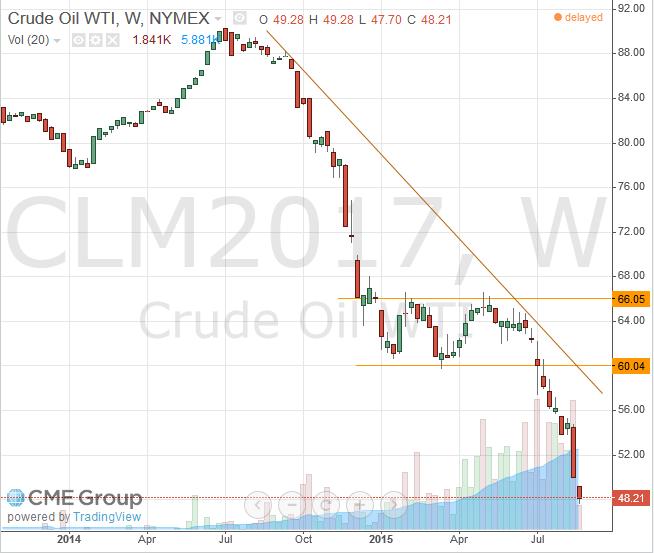 Nymex WTI Light Crude June 2017 Futures