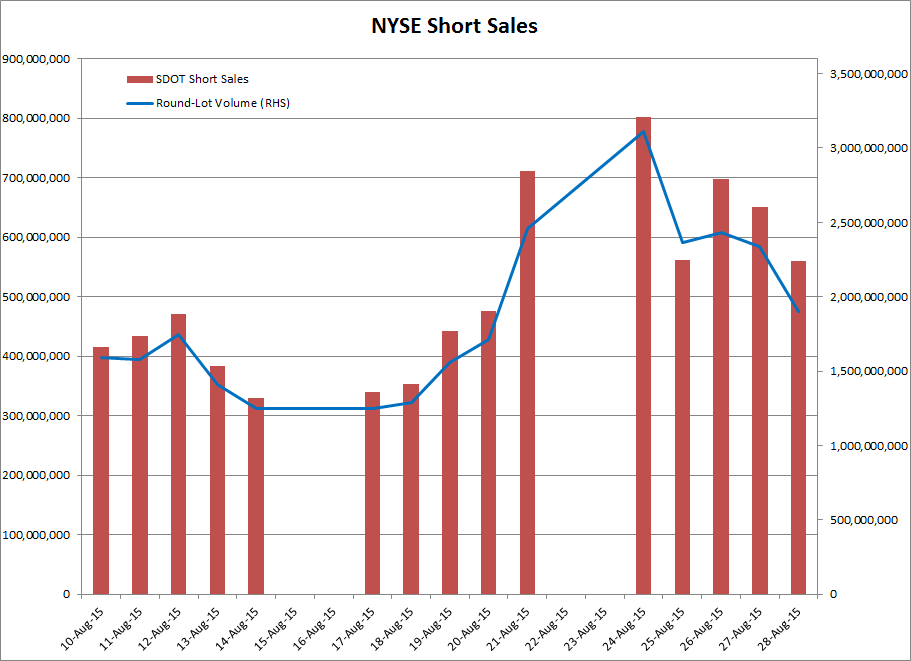 NYSE Daily Volume & Short Sales