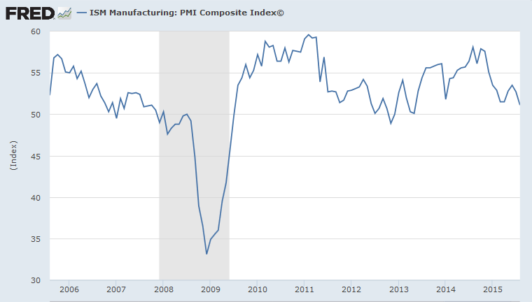 ISM Manufacturing: PMI Composite Index