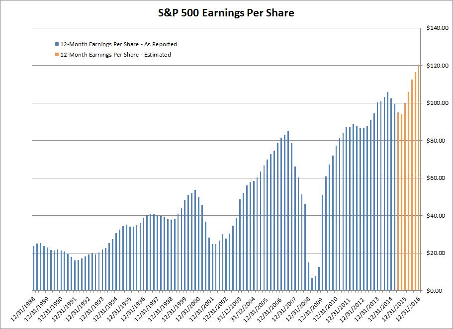 S&P 500 Earnings Per Share
