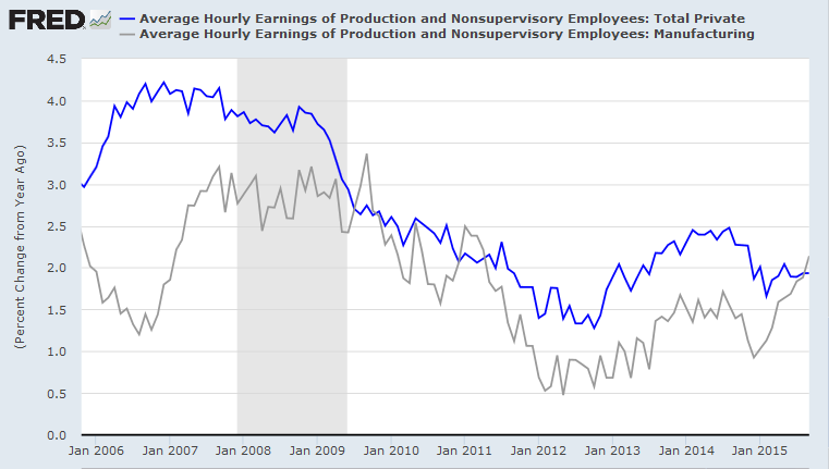 Average Hourly Earnings Growth: Manufacturing and Total Private