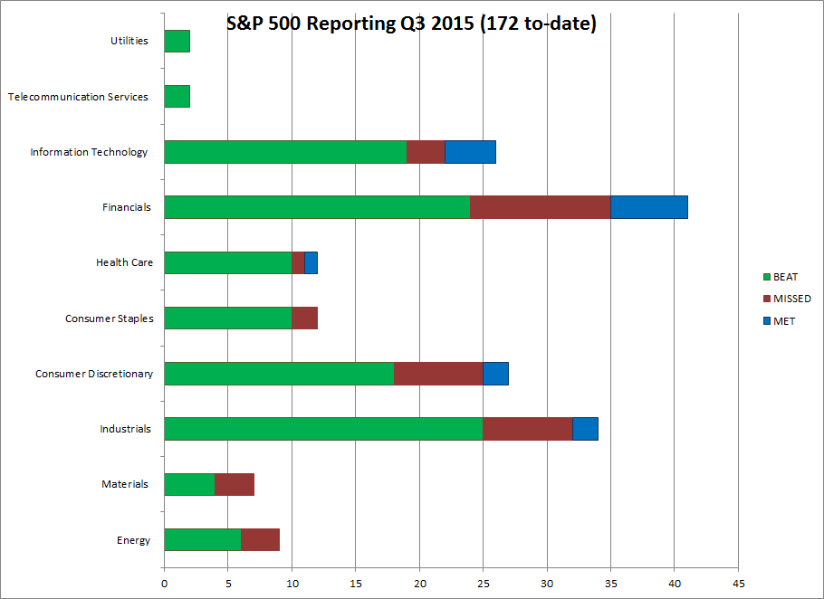 S&P 500 Q3 2015 operating reports