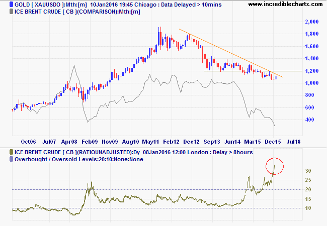 Spot Gold and Brent Crude