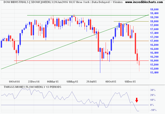 Dow 30 trading signals