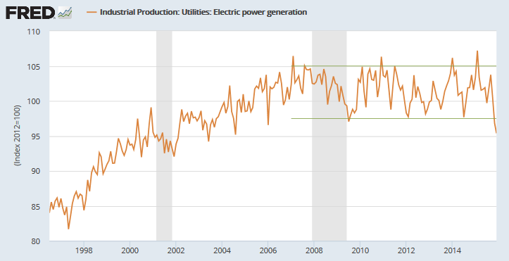 Electricity Production Index