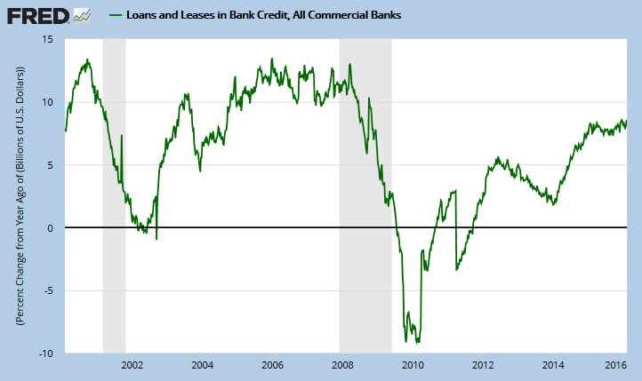Bank Loans and Leases