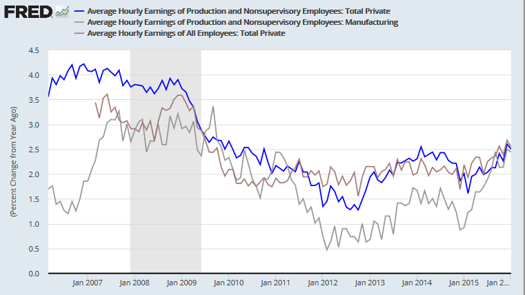 Annual Change in Hourly Earnings