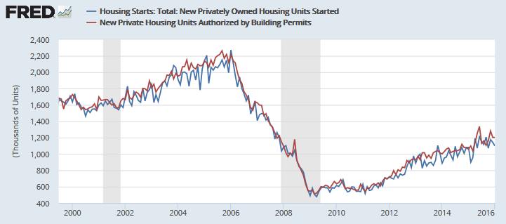Housing Activity